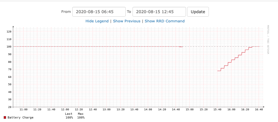 Server availability showing it going away at about 1455 UTC