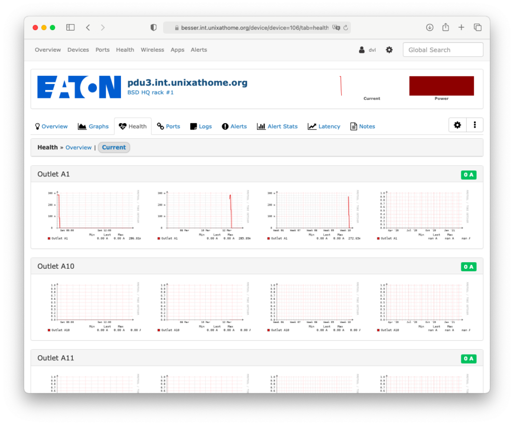 Eaton ePDU outlet graphs in LibreNMS